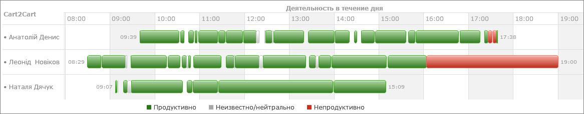 Автоматический учет рабочего времени