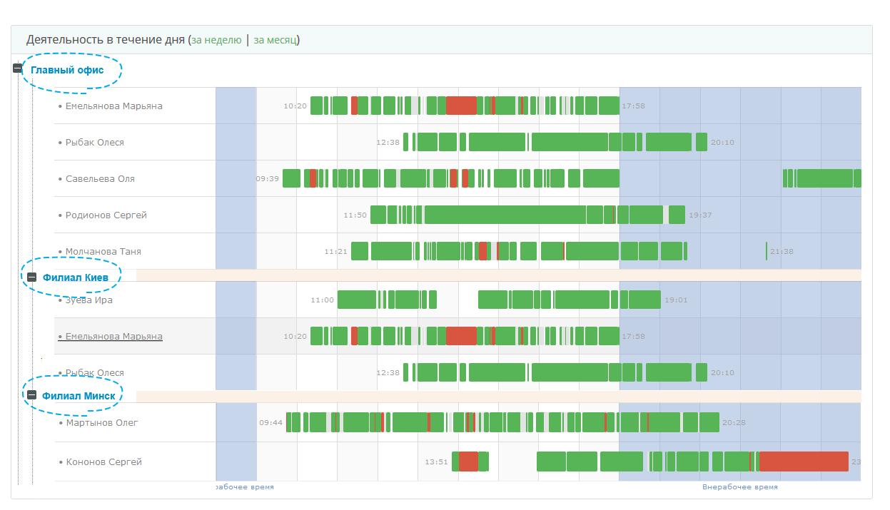 Программа для учета времени работы за компьютером